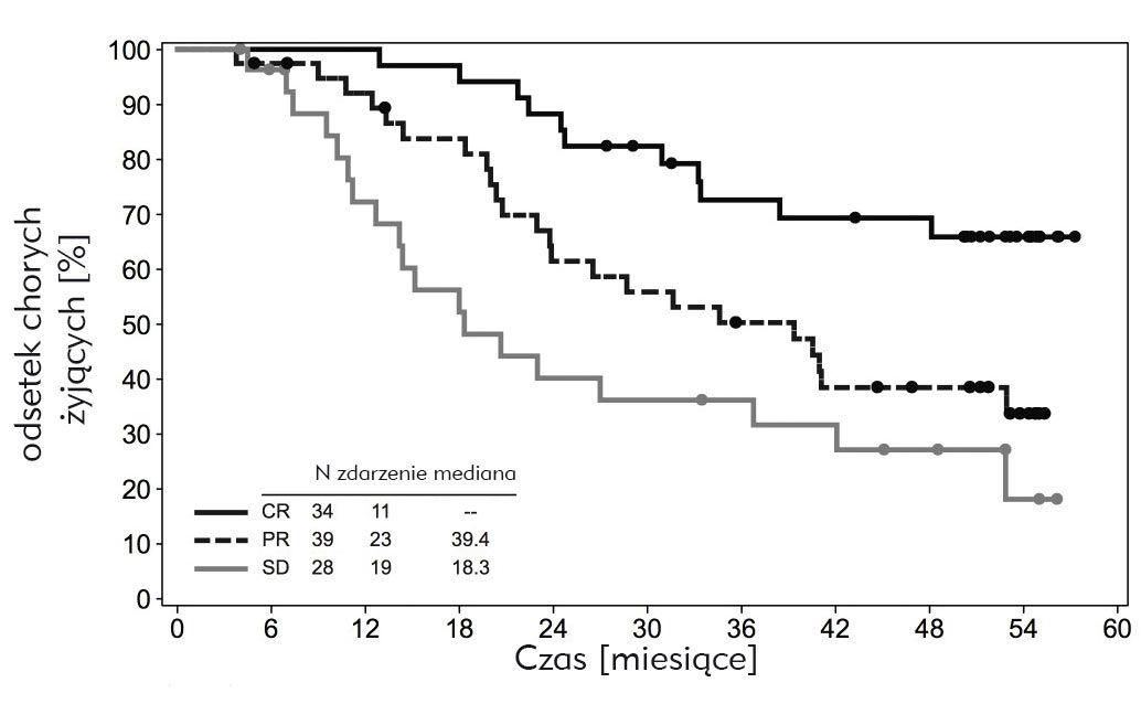 Rycina 2. Całkowita przeżywalność upacjentów zchłoniakiem Hodgkina leczonych brentuximabem vedotin. CR – całkowita remisja, PR – częściowa remisja, SD – stabilizacja choroby