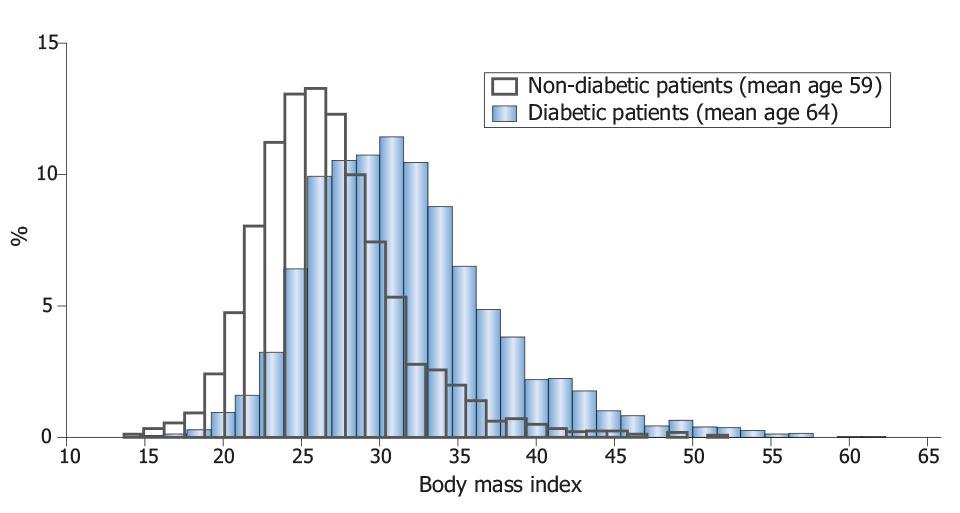Rys. 2. Dodatnia asocjacja indeksu masy ciała BMI i cukrzycy T2D [wg 6].
