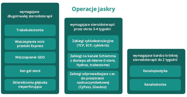 Ryc. 1. Długość steroidoterapii wzależności od rodzaju operacji jaskry