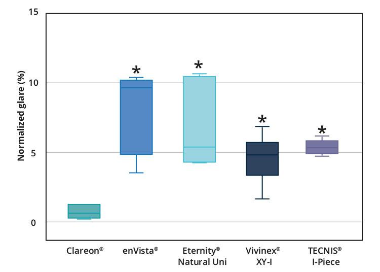 Ryc. 2. Badanie porównawcze efektu olśnienia dla różnych modeli soczewek.