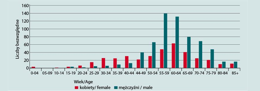 Ryc. 1. Liczba bezwzględna zachorowań na nowotwory głowy iszyi, wpodziale na 5-letnie grupy wieku, wWielkopolsce wroku 2011. Źródło: Wielkopolskie Biuro Rejestracji Nowotworów