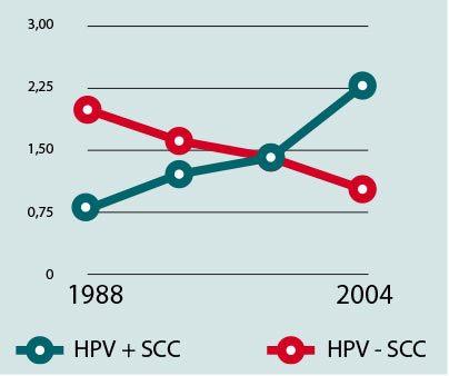 Ryc. 2. Wzrost zachorowań na raka związanego z HPV w ostatnich latach.
