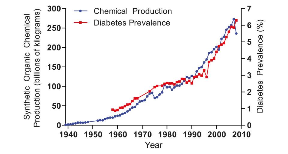 Rys. 3. W latach 1939 - 2010: produkcja chemikaliów w USA wzrosła 60-krotnie [wg 45]