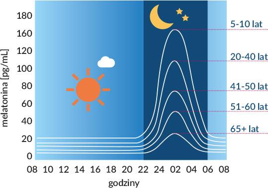 Poziom melatoniny w zależności  od wieku oraz cyklu dobowego