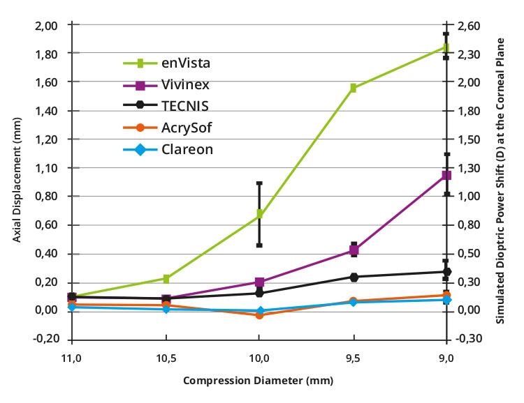 Ryc. 3. Odporność soczewek na kompresję.